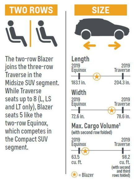 2019 Blazer comparison Equinox Traverse